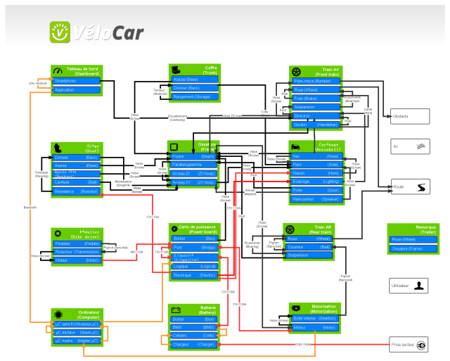 Open Source Microcar Systems Engineering Breakdown Diagram